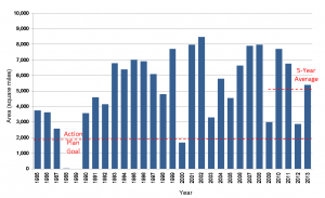 Graph showing historical hypoxia trends.