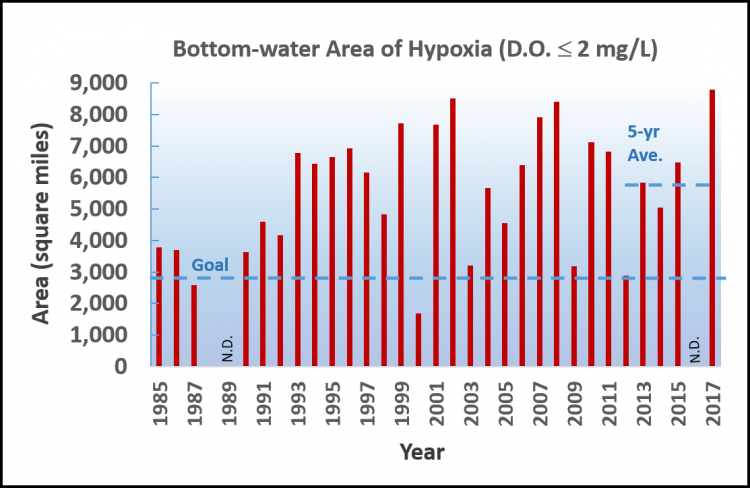 Graph showing measured size of hypoxia zone on Louisiana Gulf of Mexico shelf, 1985–2017.