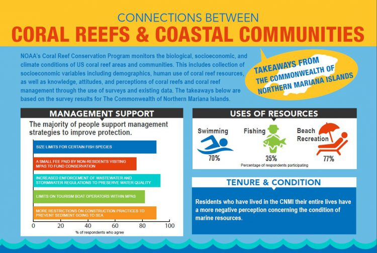 An excerpt of the newly released CNMI socioeconomic coral infographic.
