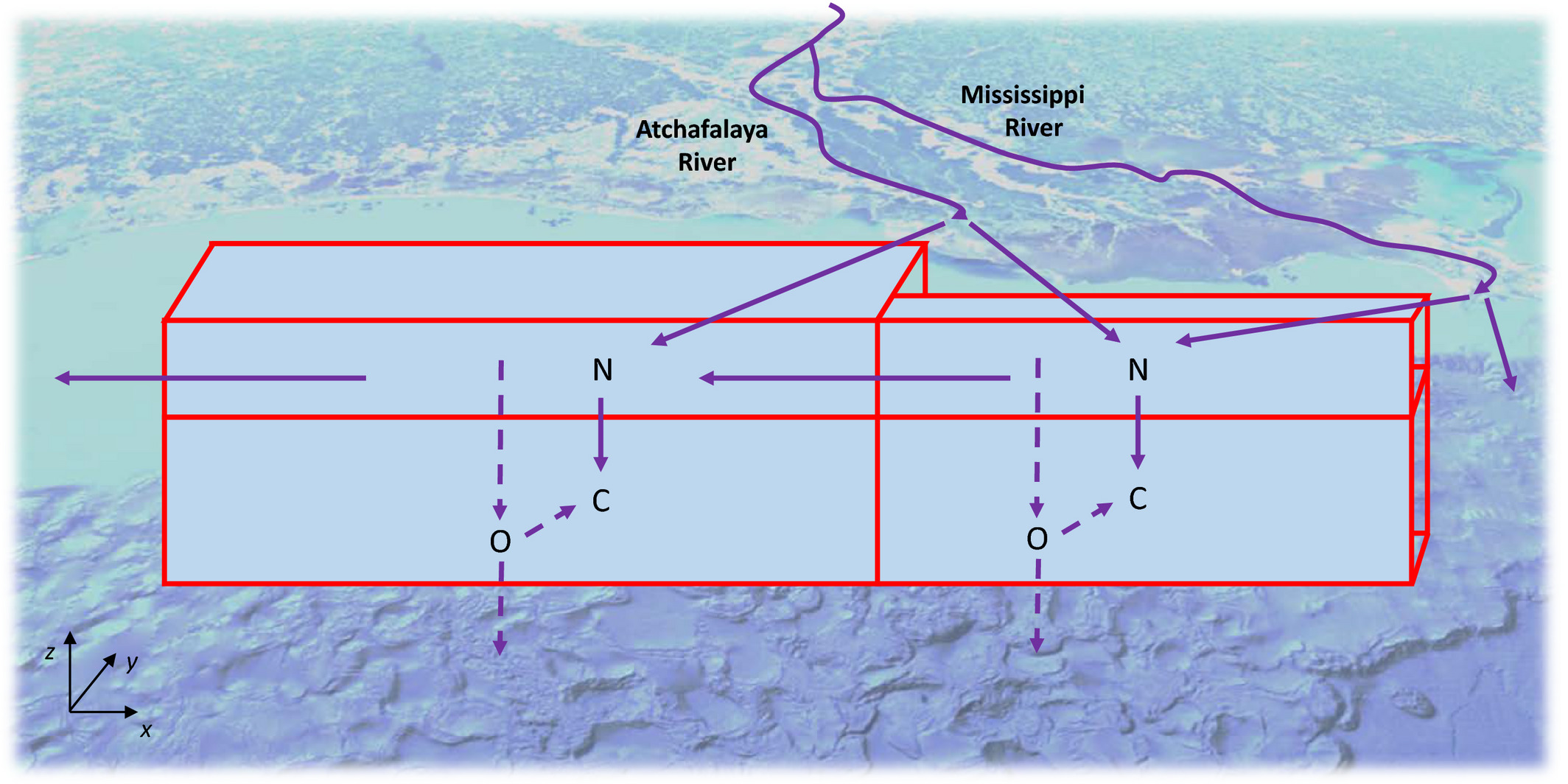 Model Combines Reduced Nutrients, Increased Temps and Freshwater Discharges for Gulf of Mexico Hypoxia Scenarios