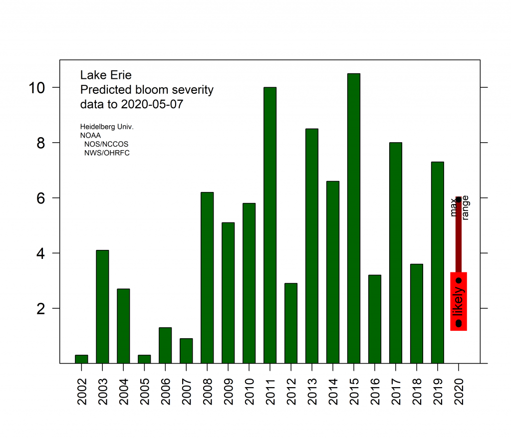 NOAA Lake Erie Harmful Algal Bloom Early Season Projection Indicates Lower than Average Bloom for 2020