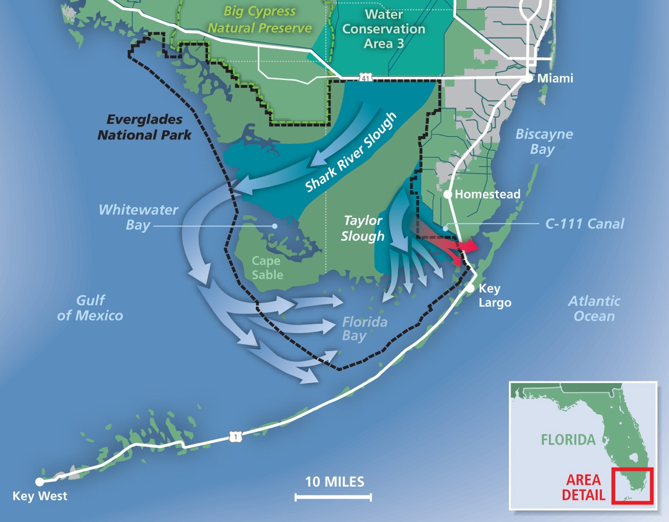 Ecosystem Approach to Everglades Water Flow Needed to Minimize Degradation of Florida Bay