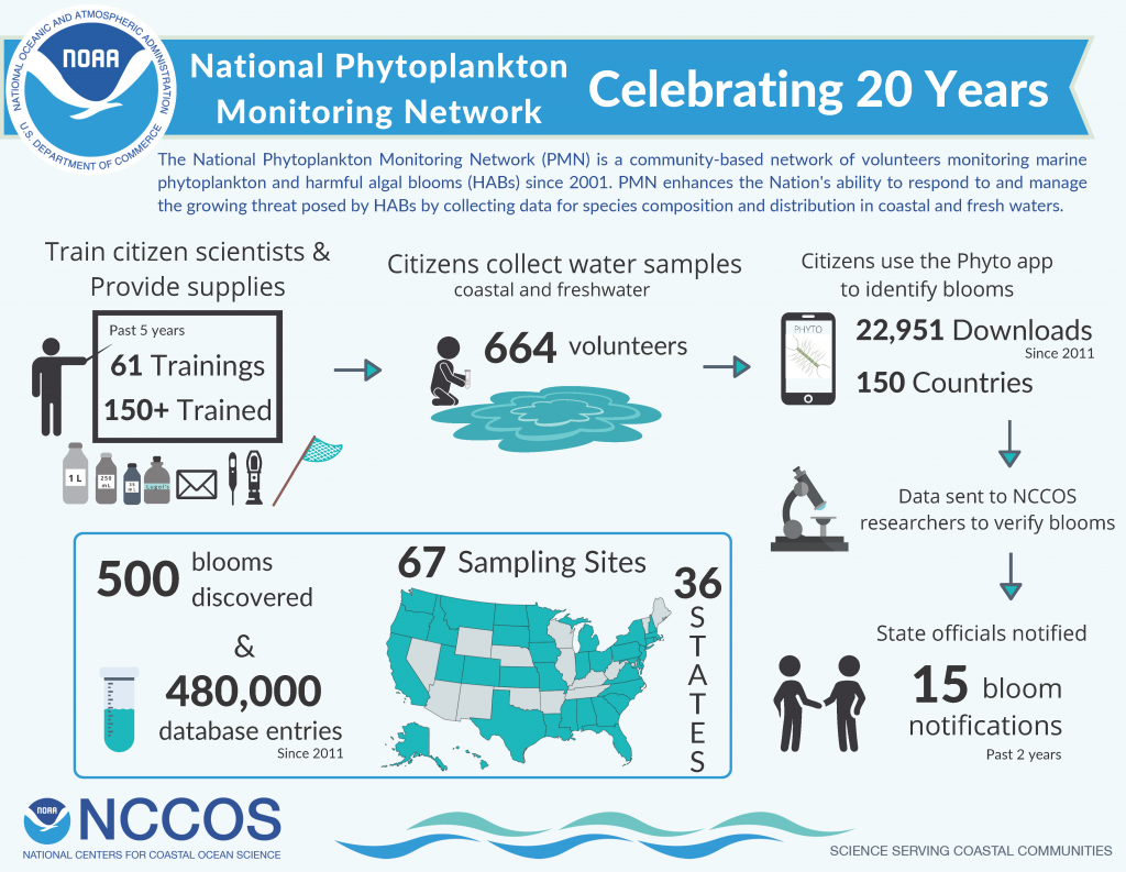 Phytoplankton Monitoring Network: 20 Years of Citizen Science and Still Growing (Video)