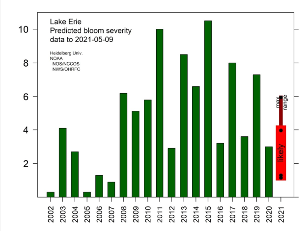 NOAA Lake Erie Harmful Algal Bloom Early Season Projection Indicates Lower than Average Bloom for 2021