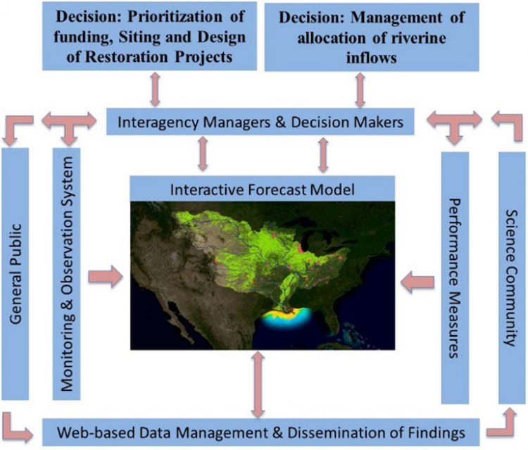 A visual depiction of the framework for the proposed interactive forecast system